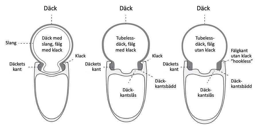 illustration över olika fälgtyper och dess däck för cykel