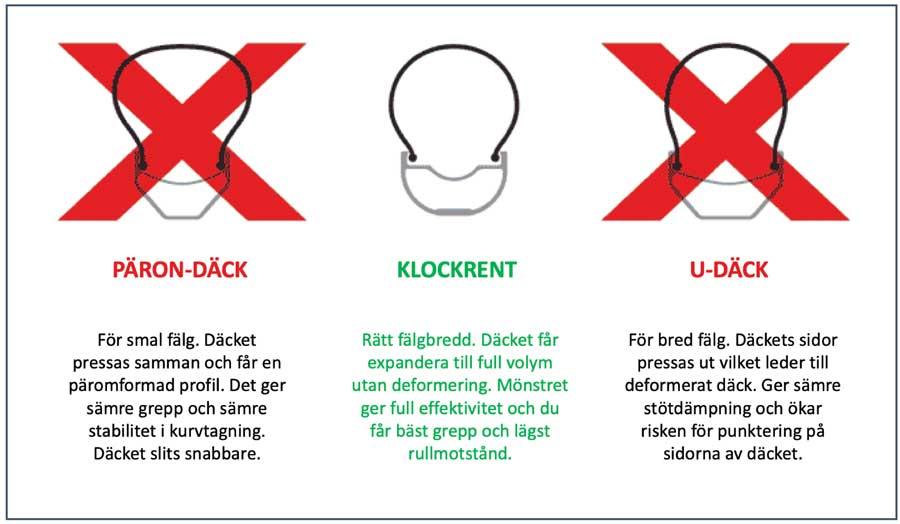 Illustration över rätt och fel gällande däckbredd och fälgbredd för cykeldäck