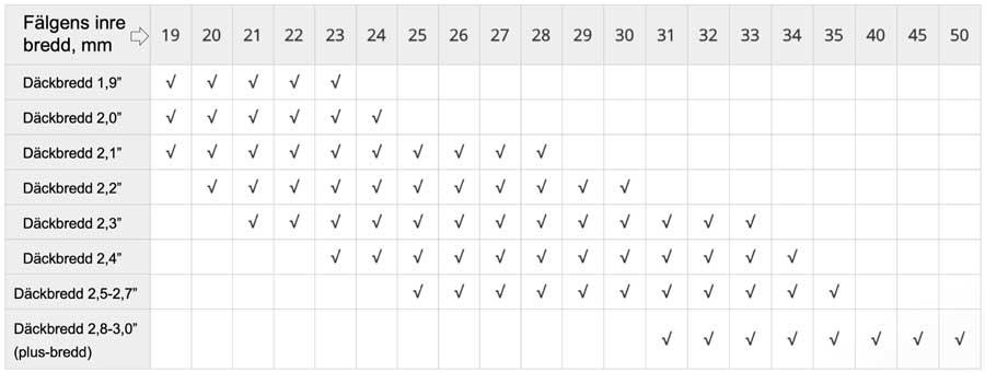 tabell för fälgbredd och däckbredd för mountainbikes