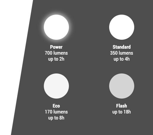 Hjälmlampa Sigma Buster 700